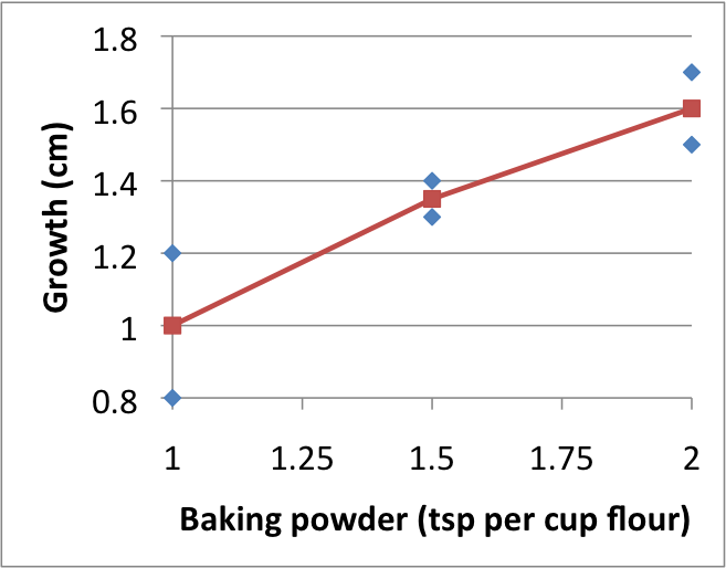 baking powder how to use proportions